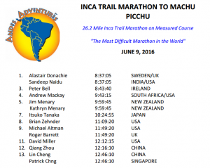 Peter Bell - Inca Trail Marathon Results