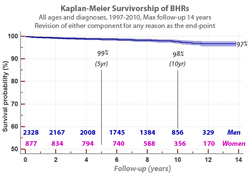 Predicted survivorship in Mr McMinn's 3095 Birmingham Hip Resurfacings. No patients were omitted from this cohort