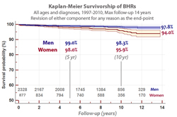 Predicted survivorship for men and women in Mr McMinn's BHR series. No patients were omitted from this cohort